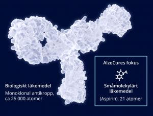 Illustrativ jämförelse mellan biologiskt versus småmolekyl-läkemedel.